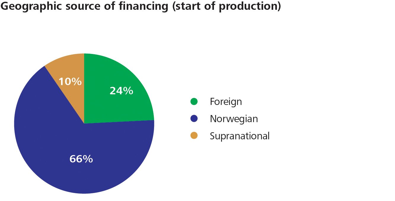 Figur 24 Geographic source of financing (start of production)