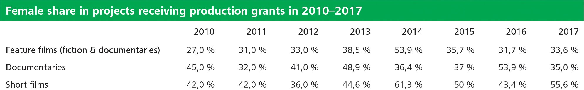 Table 10 Female share in projects receiving production grants in 2010  -  2017