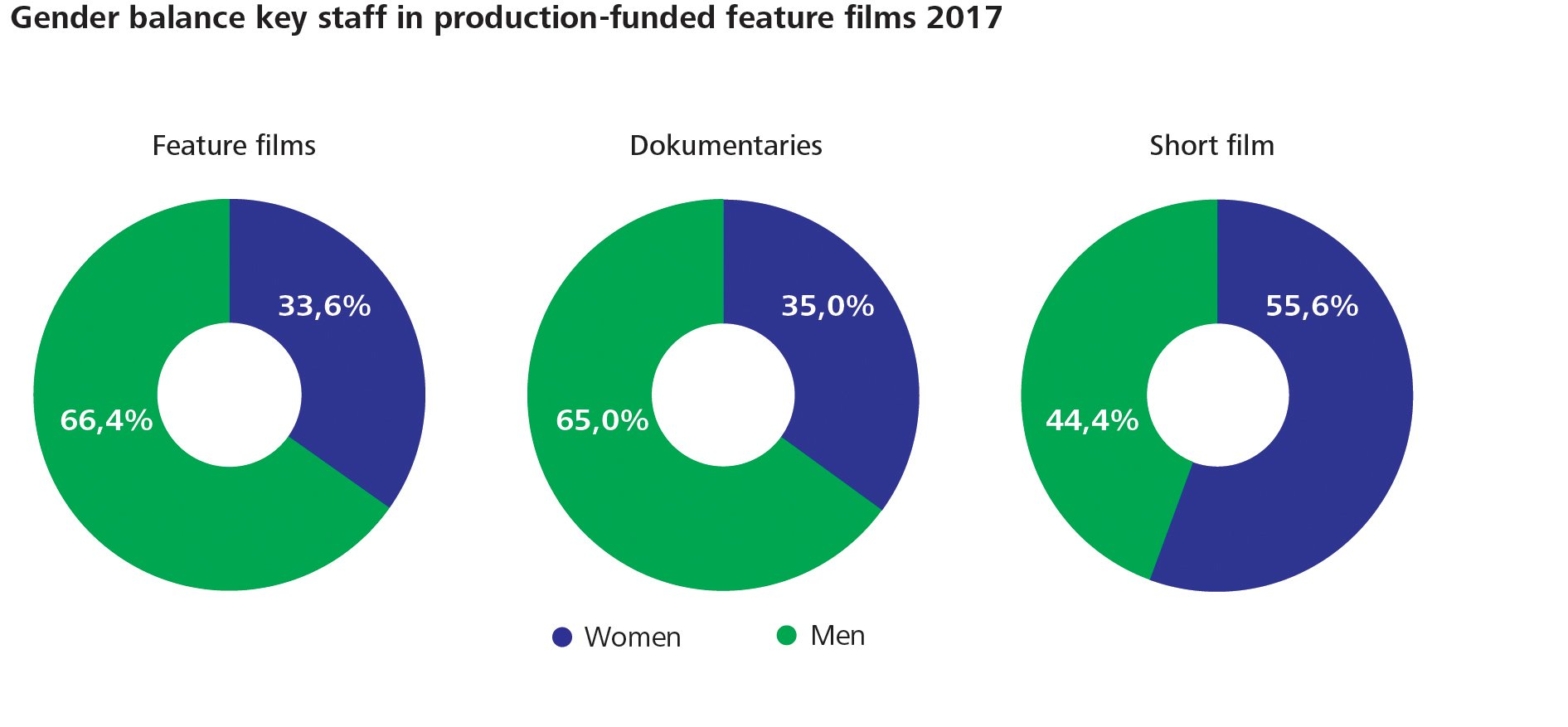 Figur 4  Gender balance key staff in production-funded feature films 2017