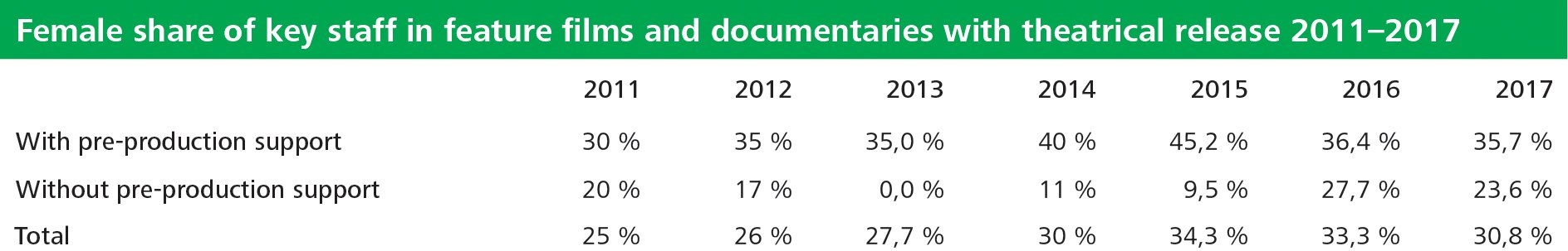 Table 13 Female share of key staff in feature films and documentaries with theatrical release 2011-2017